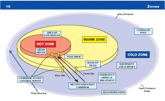 PREHOSPITAL CARE OF THE TRAUMA PATIENT | Musculoskeletal Key |Haz Mat Zones