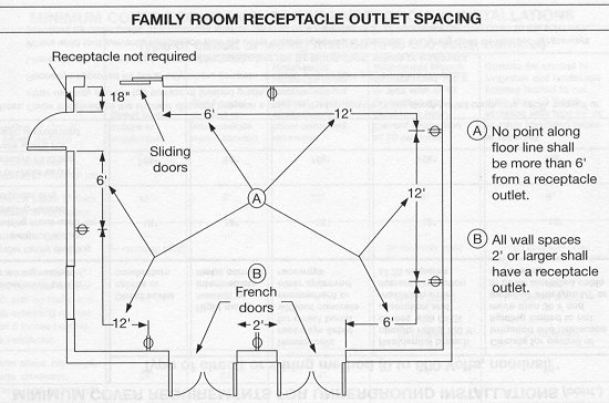 Minimum Spacing For Electical Receptacles - Electrical - Page 2 ...