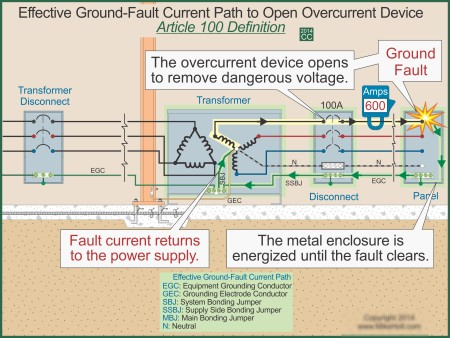 Mike Holt S Illustrated Guide To Grounding Vs Bonding