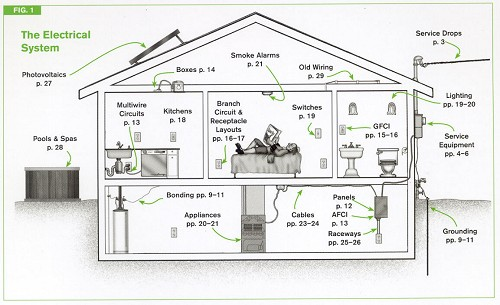 Nec house wiring code data wiring diagrams code check electrical hundreds of nec electrical code facts at rh licensedelectrician com garage wiring code nec wire color code asfbconference2016 Gallery