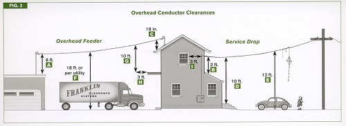Code Check Electrical - hundreds of NEC Electrical Code facts at ...